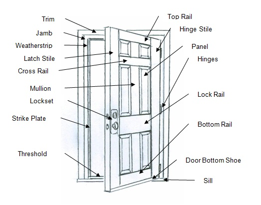 Battened doors battened sc 1 st slideshare for Hollow to floor meaning